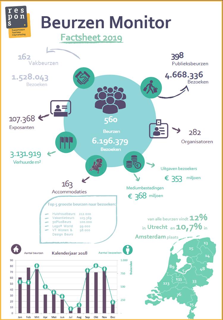 Factsheet Beurzen Monitor 2019