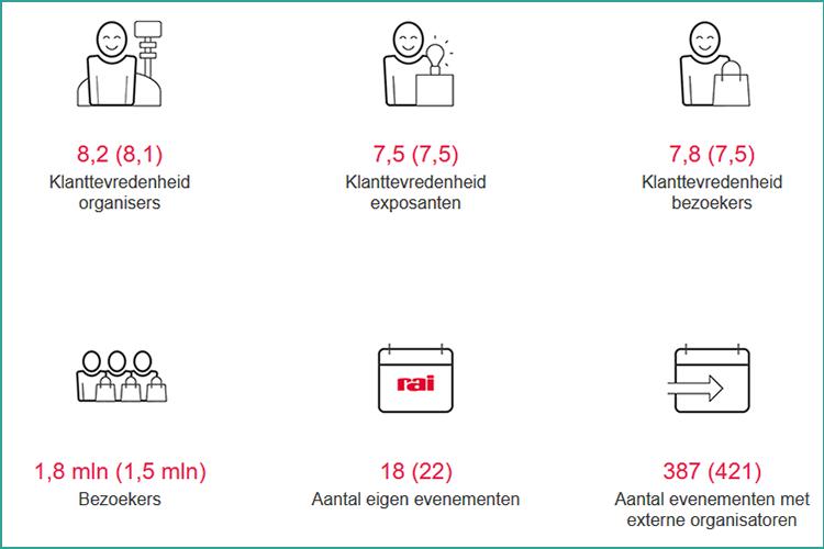 Overzicht klanttevredenheid Jaarverslag RAI Amsterdam 2018