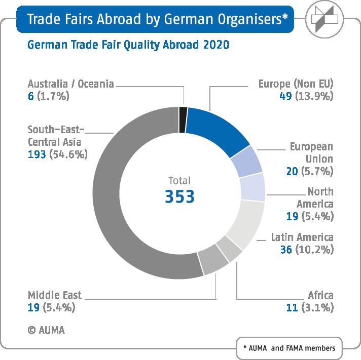 Duitse beurzensector 2019 beurzen georganiseerd in het buitenland