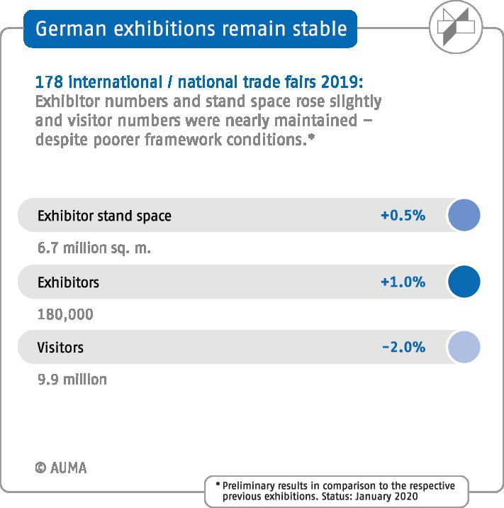 Duitse beurzensector 2019 exposanten en bezoekers