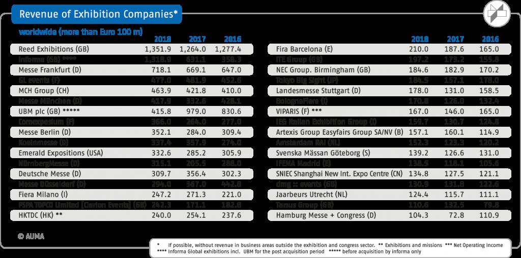 Duitse beurzensector 2019 grootste internationale beursorganisatoren