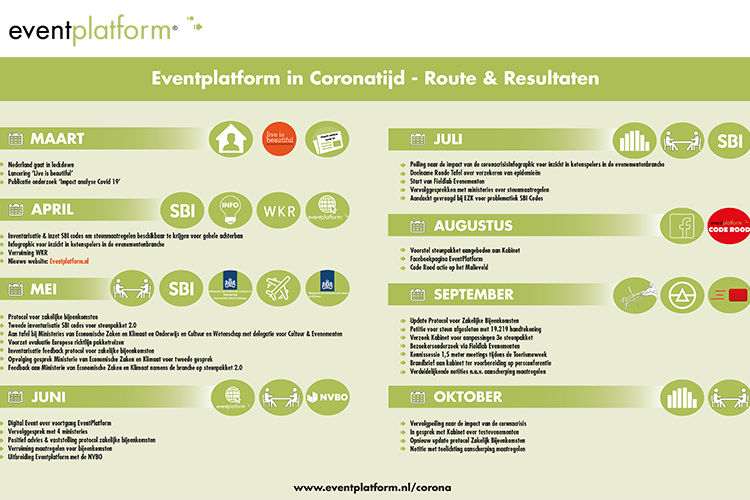 Routekaart corona-aanpak Eventplatform