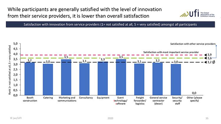 Qua innovatie scoren de dienstverleners op het gebied van Marketing & Communicatie het beste
